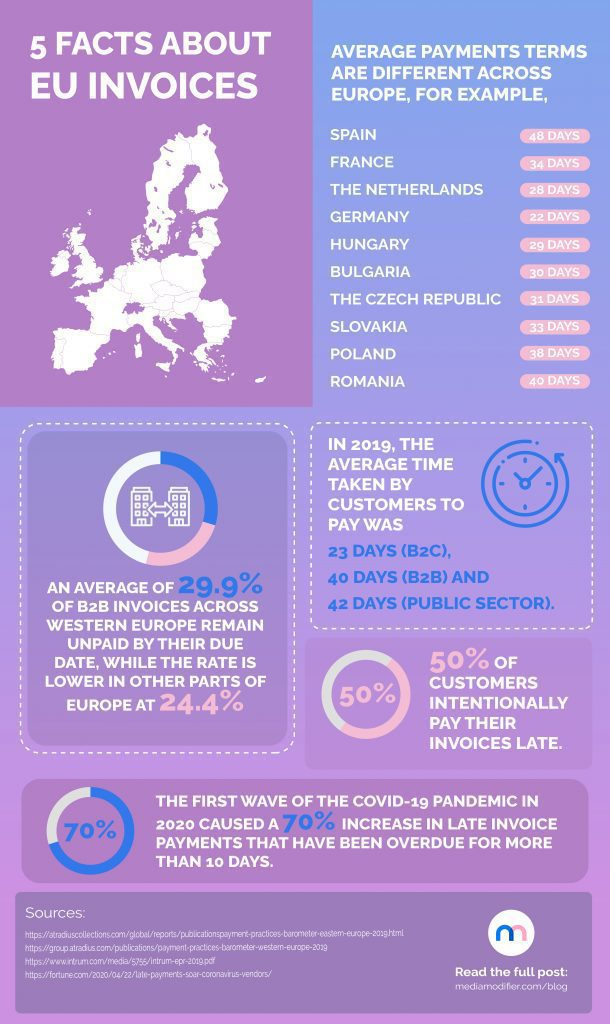 Infographic: 5 facts about invoices in Europe