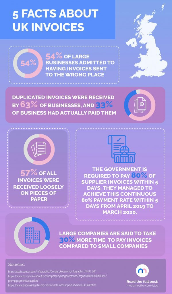 Infographic: 5 facts about invoices in the UK