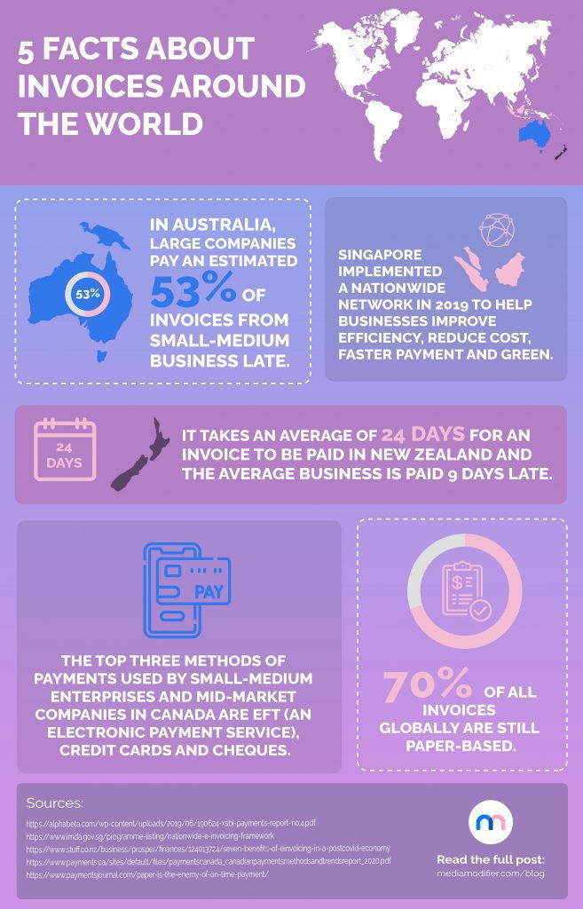 Infographic: 5 facts about invoices around the world